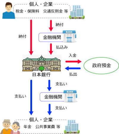 政府の銀行としての業務 - 日本...